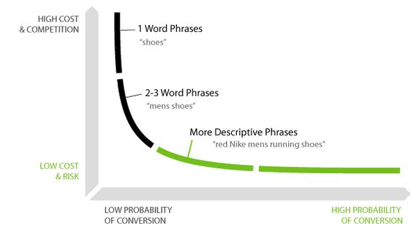 Definition of Long-Tail Keywords